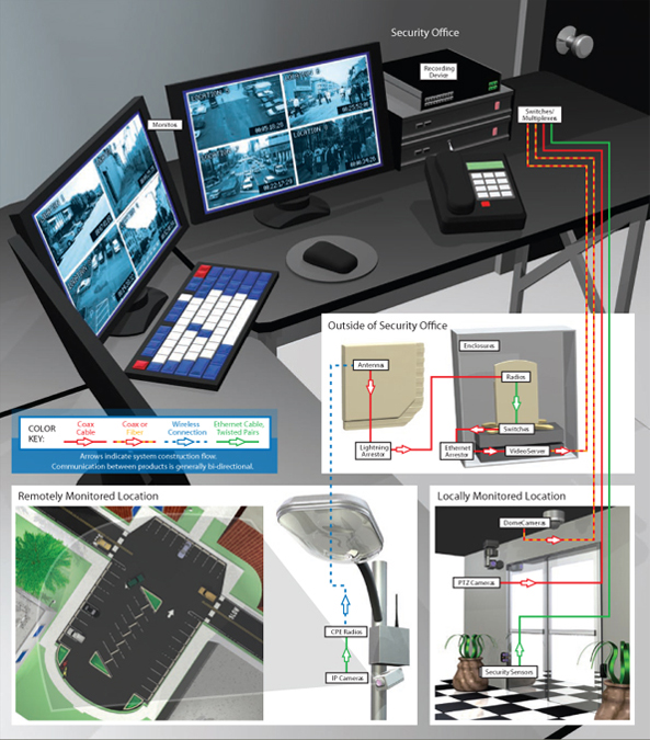 Illustration of Indoor/Campus Surveillance