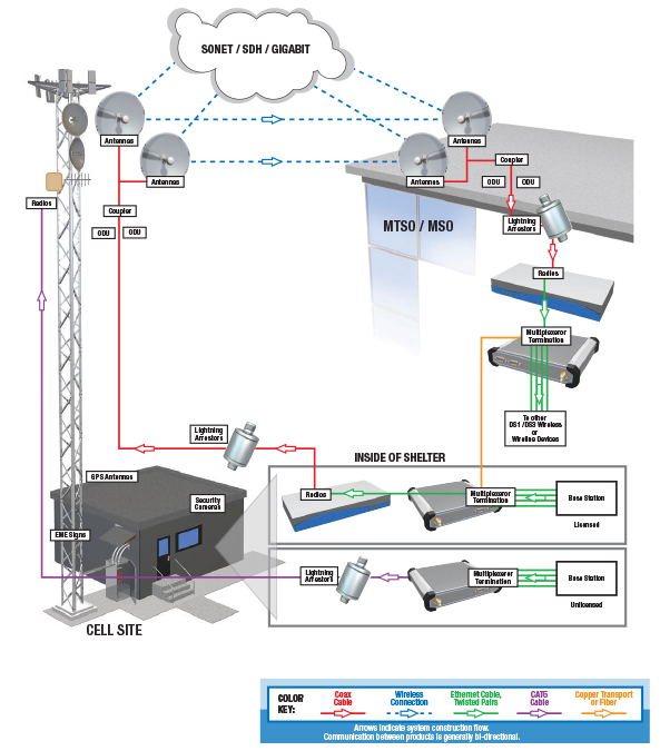 Tower-to-Building PTP Illustration