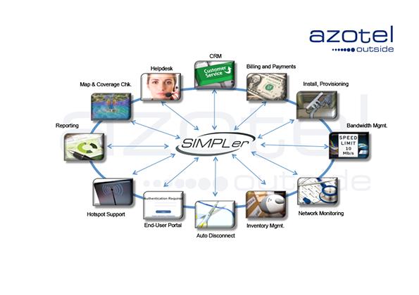 Azotel simpler diagram