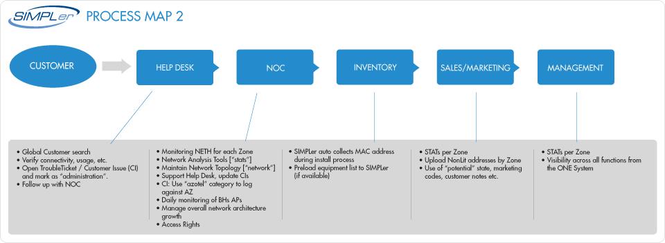 Azotel simpler diagram 2